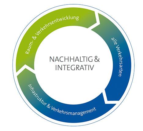 nachhaltig & integrativ: Raumentwicklung und Verkehrsentwicklung, alle Verkehrsarten, Infrastruktur und Verkehrsmanagement